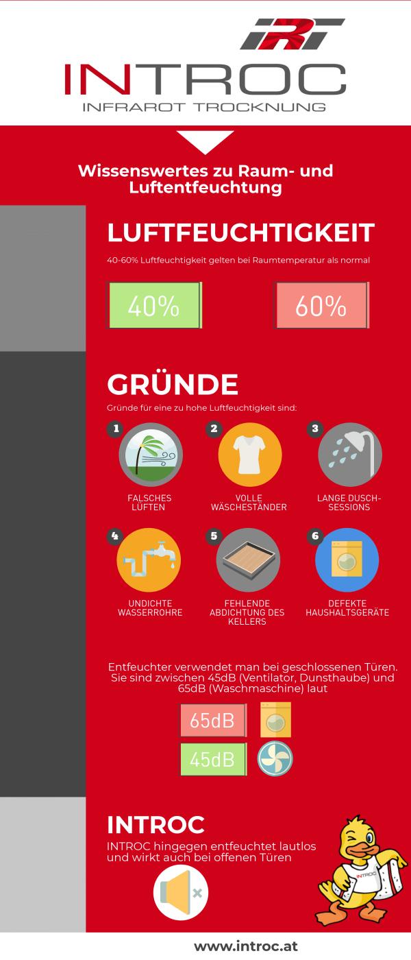 Infografik 6 Gründe für Feuchtigkeit im Haus Lautstärke von Entfeuchtungsgeräten und INTROC Lautlostrocknern